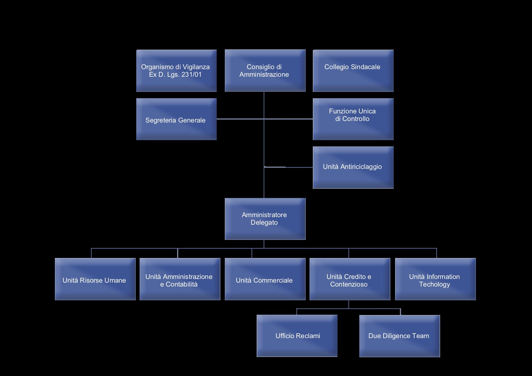 Organigramma La Colombo Finanziaria